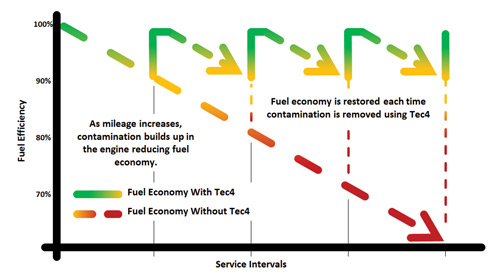 Tec4 Technical Information, Fuel Efficiency Graph